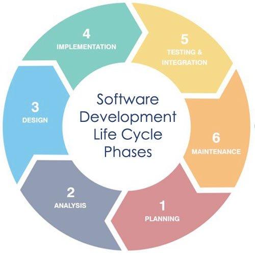 SDLC Phases DevSecOps