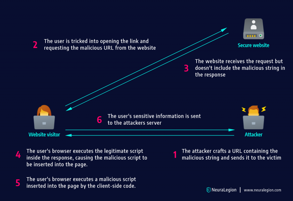 How DOM based XSS attacks work
